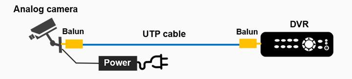 D:cctvvide bALUNBalun-for-CCTV-connected-to-a-DVR.png